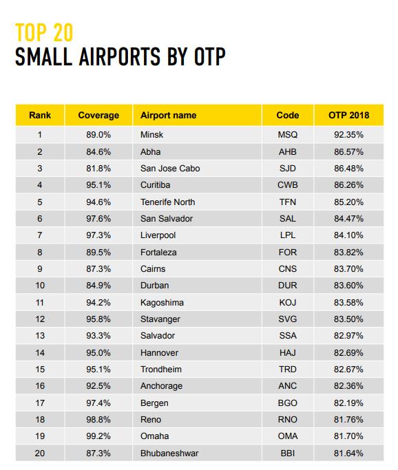 relatório aeroportos
