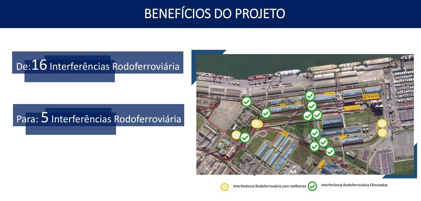 Benefícios do projeto